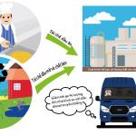 Ford Transit sẽ chạy bằng nhiên liệu tái chế từ dầu ăn